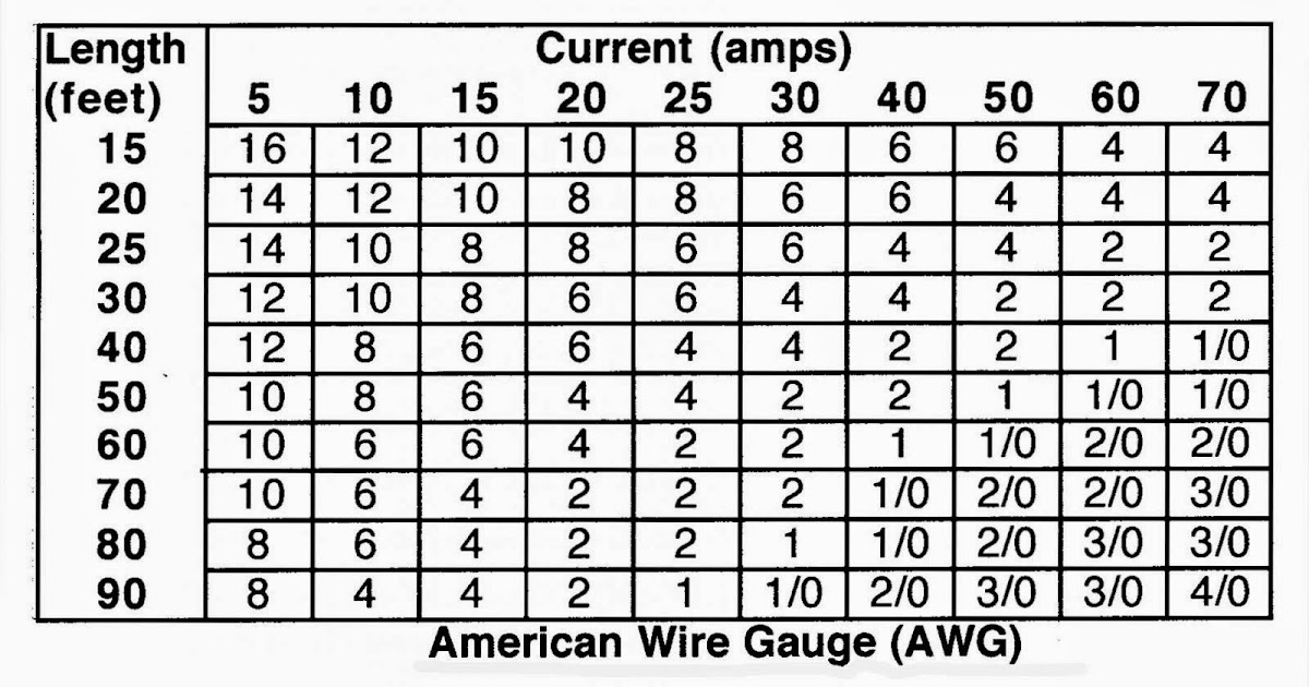 Electric Work: American Wire Gauge (AWG)