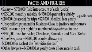 Shocking Details of How Money is Shared in Supreme Court