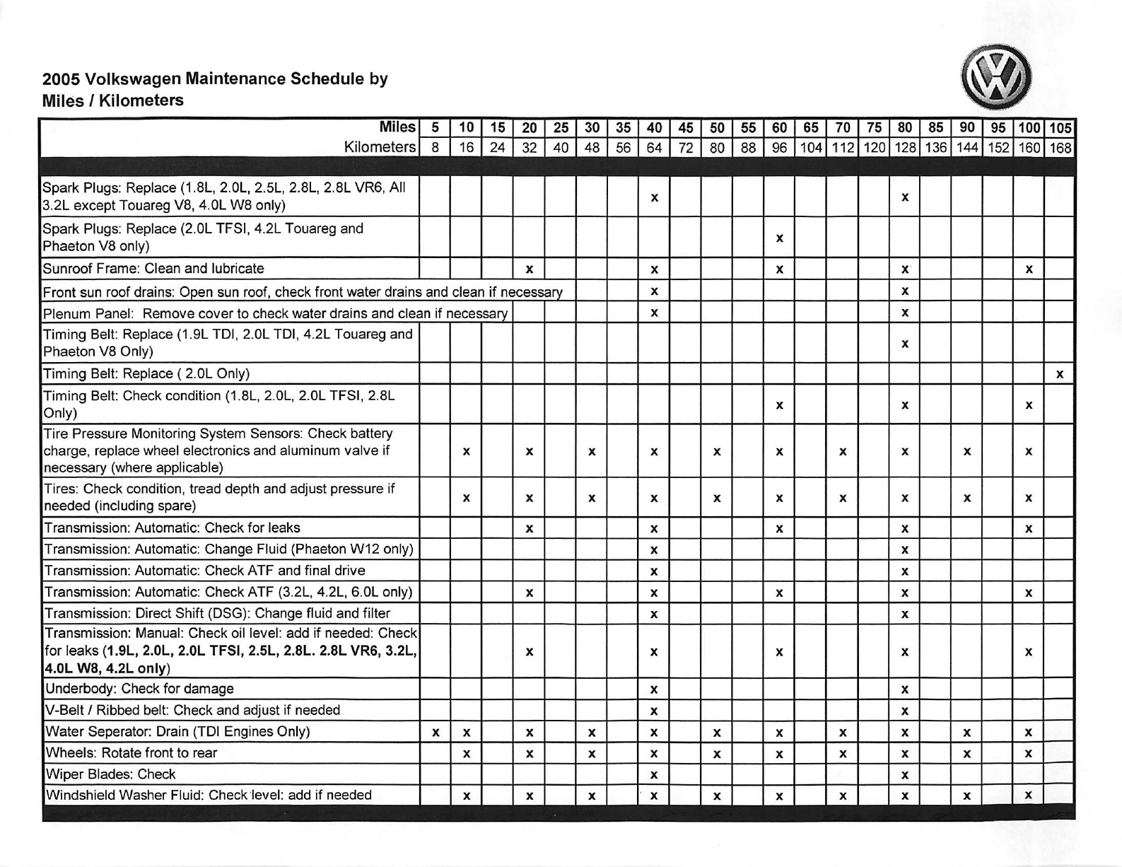 Volkswagen Maintenance Schedule 2005 Model Year