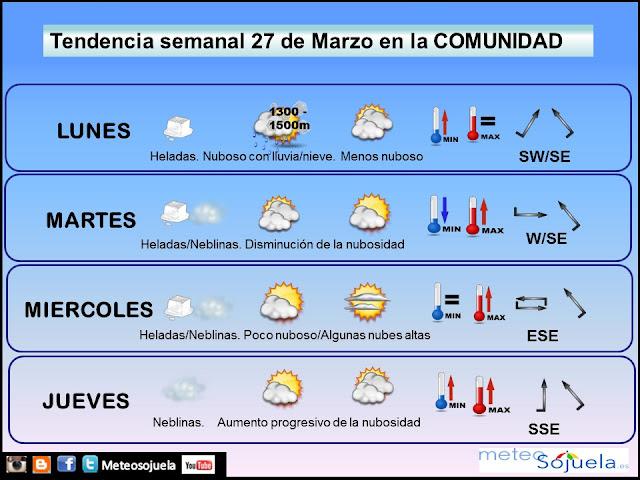 prevision tiempo region comunidad larioja josecalvo meteosojuela