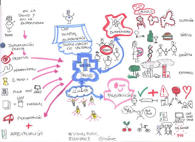 #estoyenlasredes, #hoaprencjoenxarxa, #sócalesxarxes, #VisualMooc, atención, diversidad, estoyenlasredes, Ho aprenc Jo, hoaprencjo, memoria, proyectos en visual thinking educativo, mapas visuales