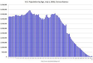 U.S. Population by Age