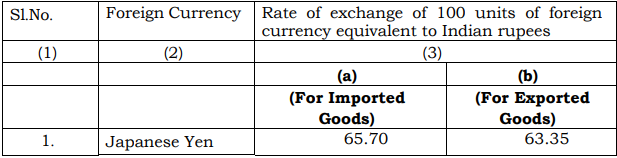 Customs Exchange Rate Notification w.e.f. 5th October 2018