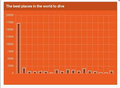 Ayo! Vote Indonesia Sebagai Tempat Menyelam Terbaik Dunia 2017