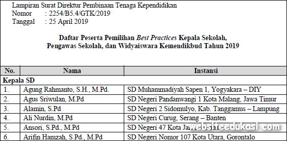 Daftar Nama Finalis Lomba Best Practices Nasional Tahun 2019