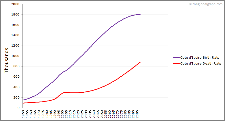 Cote dIvoire  Birth and Death Rate