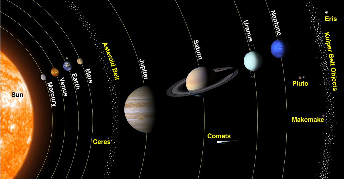 Amazing Astronomy : Dwarf Planets
