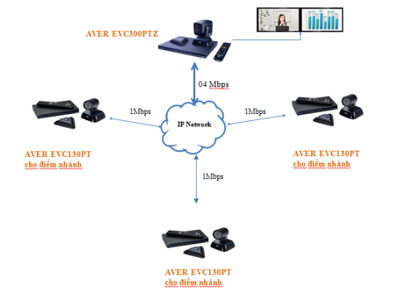 Giao thức kết nối hội nghị truyền hình 4 điểm