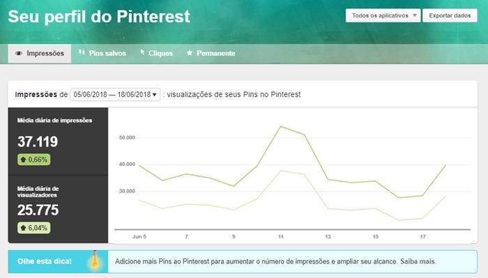 Noções básicas do Pinterest Analytics: Entenda os números!