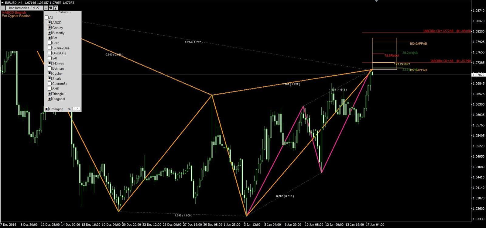 Harmonics Tube: Emerging cypher bearish pattern by