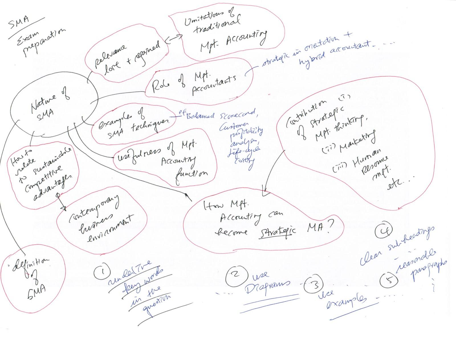 Examination preparation for Strategic Management Accounting