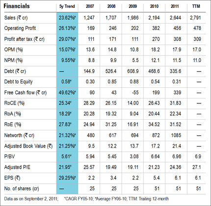 Buy Pidilite Industries Investorzclub Research Report