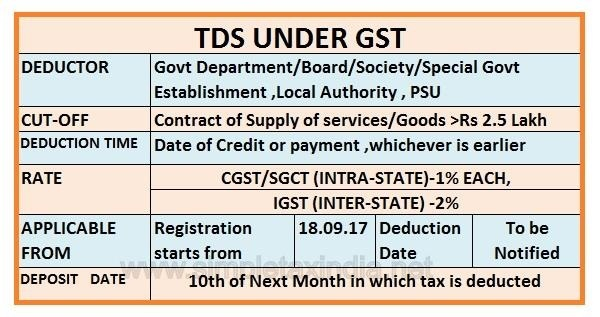 Tds Under Gst Effective From 18 9 2017 Simple Tax India