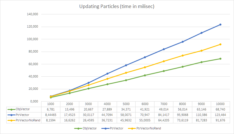 particles benchmark with Celero librayr