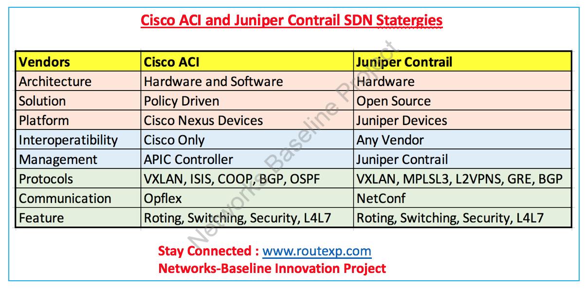 Comparison between Cisco ACI Vs Juniper Contrail- SDN Statergy
