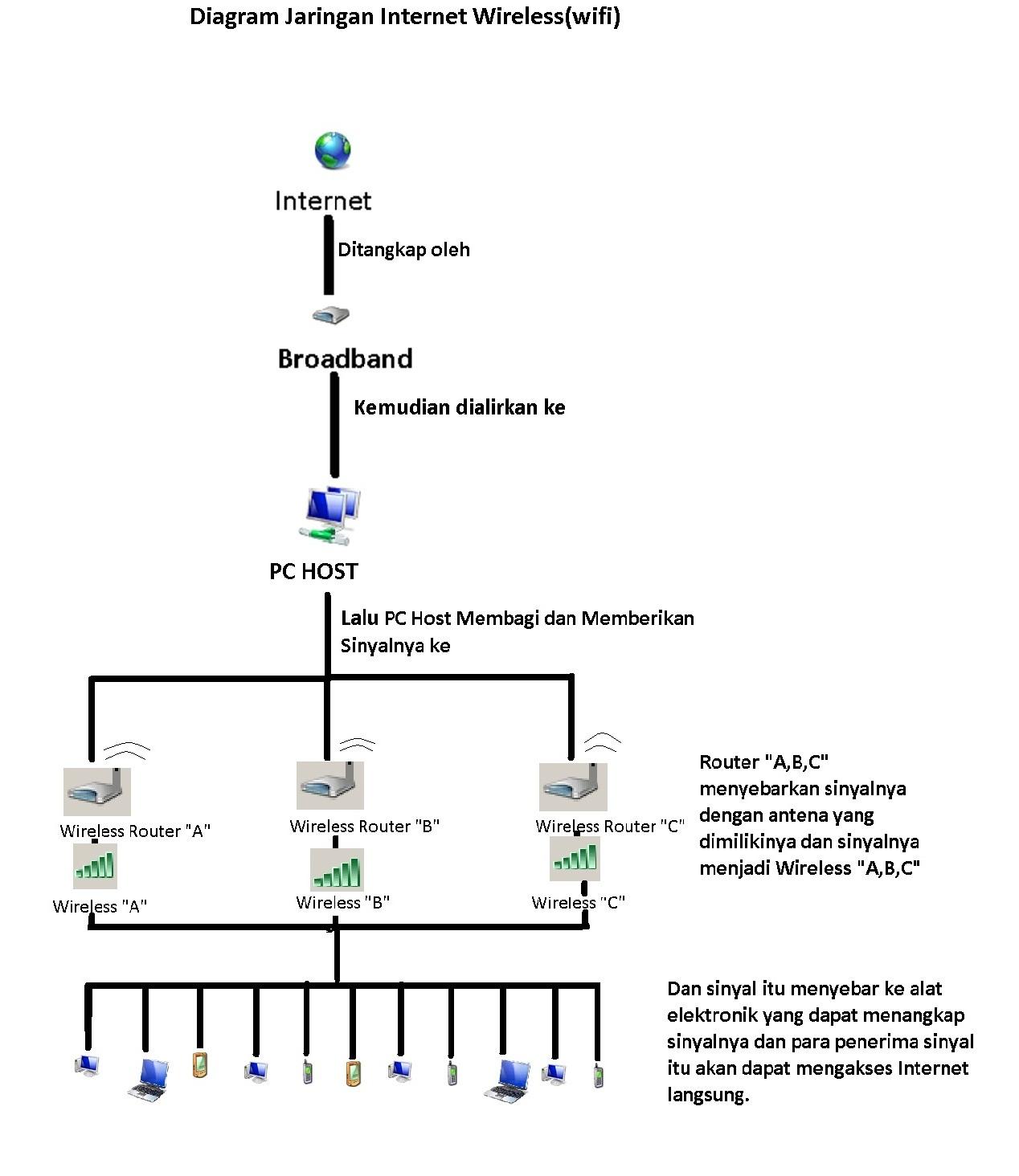 DIAGRAM] Blok Diagram Internet Dan Cara Kerjanya FULL ... on cable for internet, flow diagram for internet, wiring diagram radio, safety for internet,