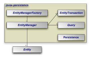 Jerarquía de las principales componentes de JPA