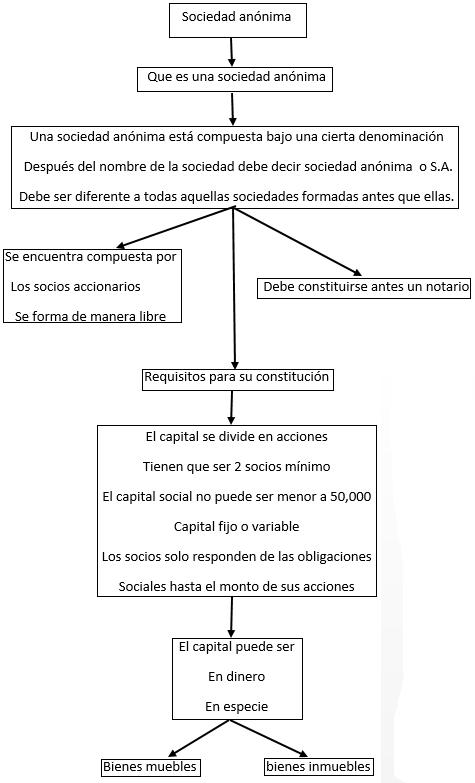 Derecho Mercantil CUN I14003: Mapa mental