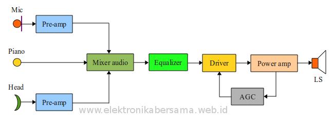 Blok diagram perangkat suara elektronika bersama blok diagram audio panggung ccuart Choice Image