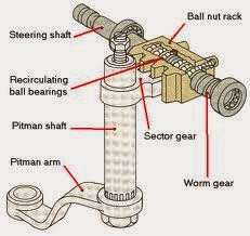 1. Model Worm dan Sector Roller