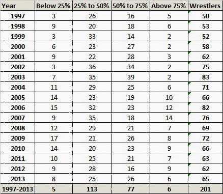 VoicesofWrestling.com - WWE Win Percentages