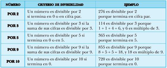 Resultado de imagen de criterios de divisibilidad
