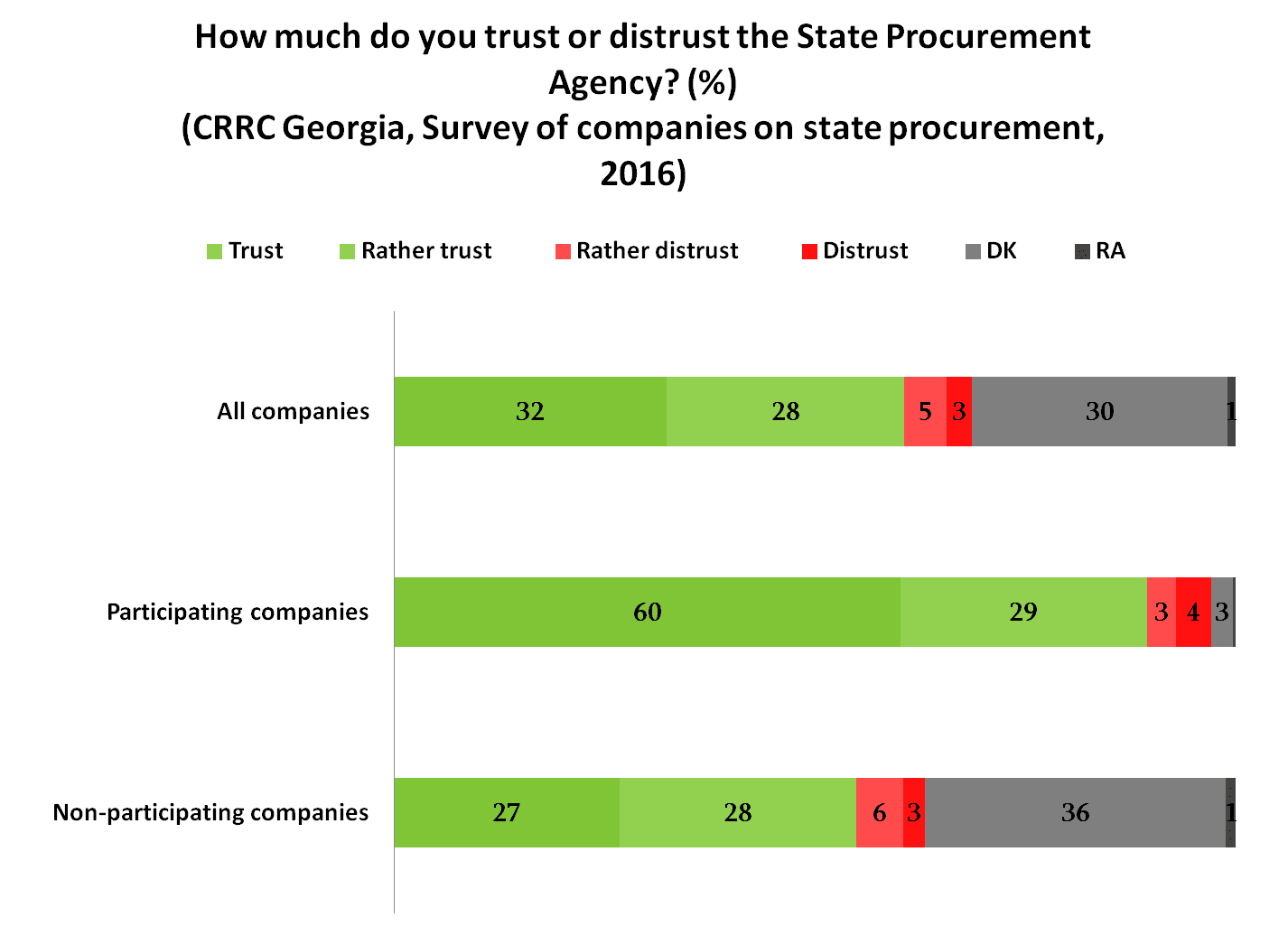 Social Science in the Caucasus: The state procurement system