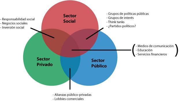 César Platas Brunetti: EL CUARTO SECTOR