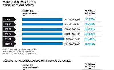 Três a cada quatro juízes brasileiros recebem acima do teto salarial, aponta jornal