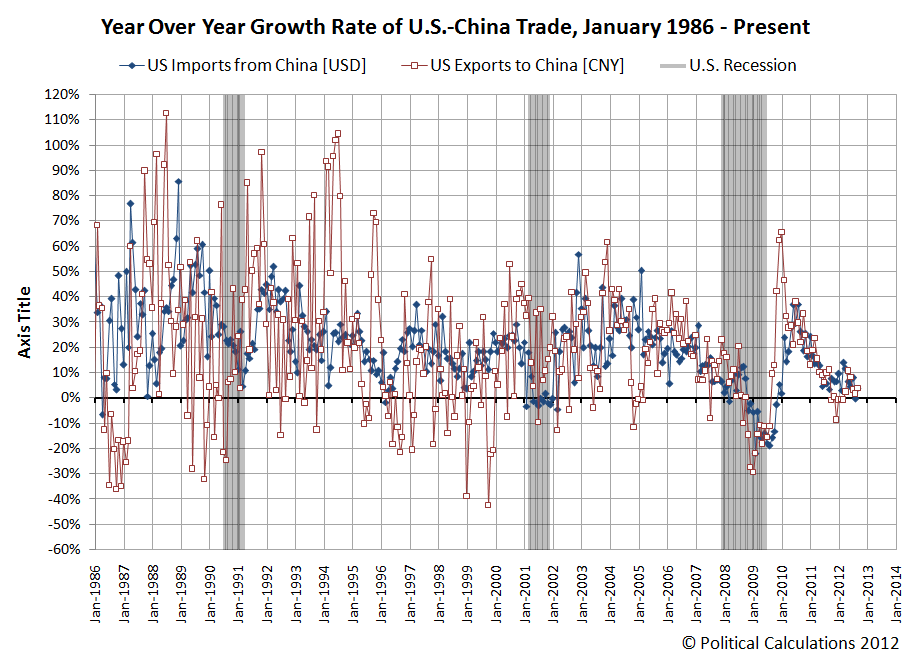 Year Over Year Growth Rate of U.S.-China Trade, January 1986 - Present