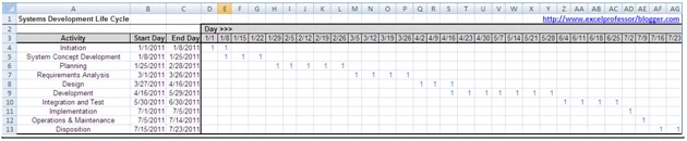 Excel Professor: Gantt chart with conditional formatting - EASY
