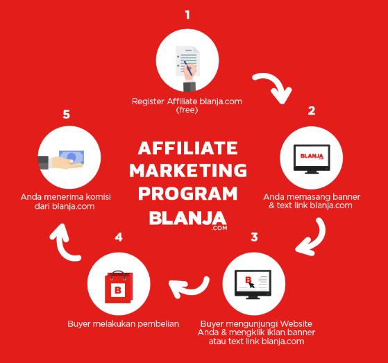 Penawaran Bisnis Sampingan dari Blanja.com yang Menguntungkan