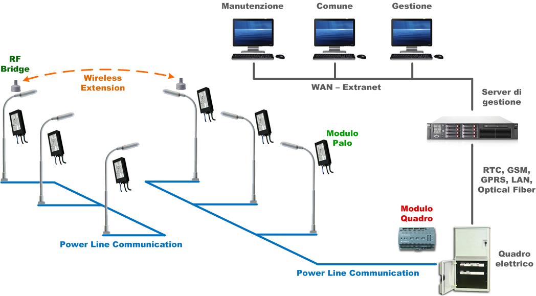 FIAT LUX: tecnologie, opportunità e prospettive dei sistemi di Illuminazione ...