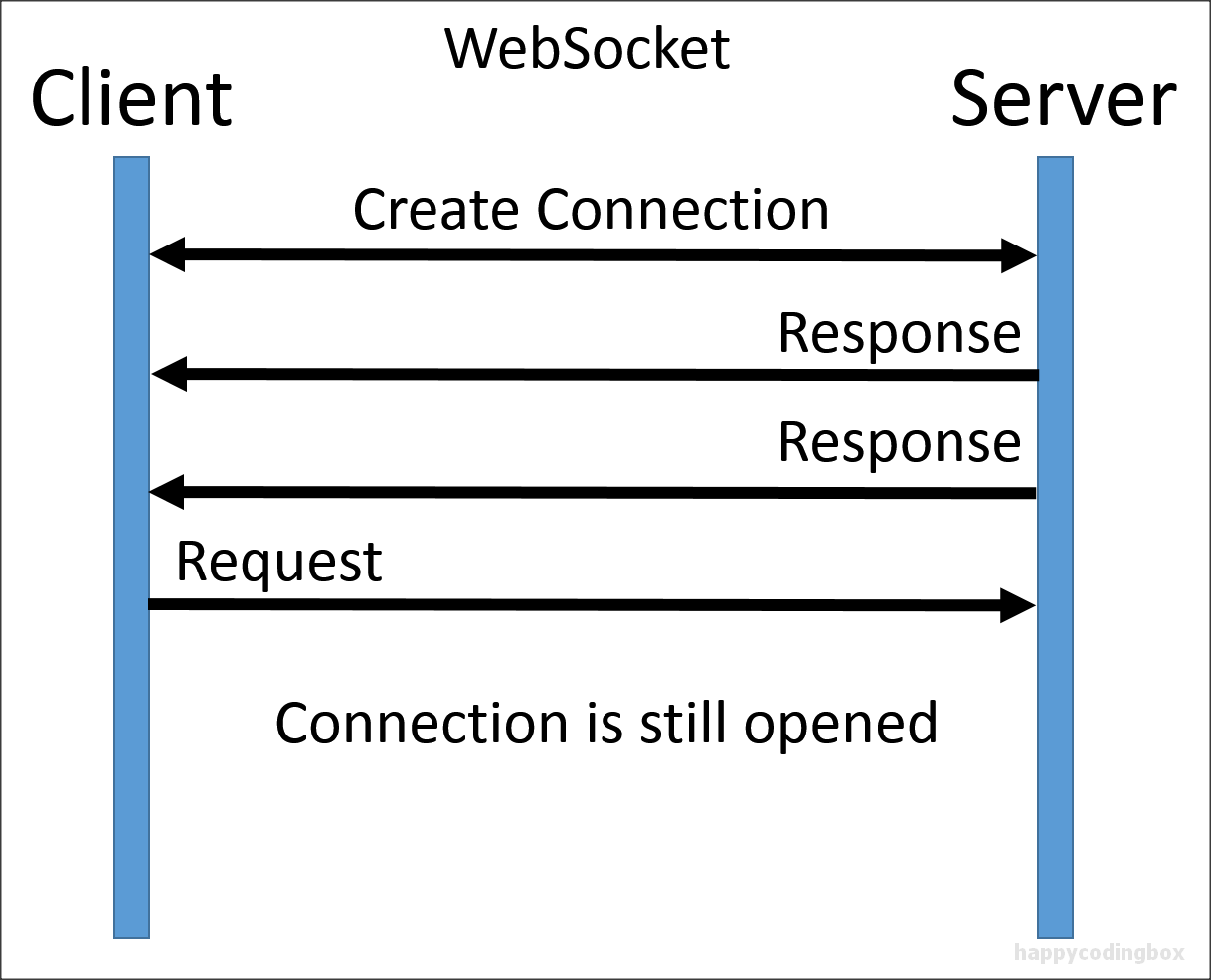 Happy Coding Box: Real Time Streaming with WebSocket