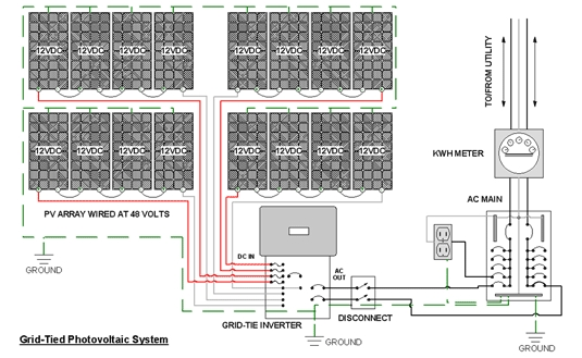 Grid connected PV rooftop (ImportExport)
