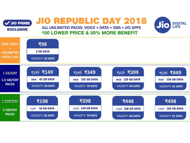 Jio Offer Will Give 500MB More Data With 1GB, 1.5GB Per Day Plans from January 26