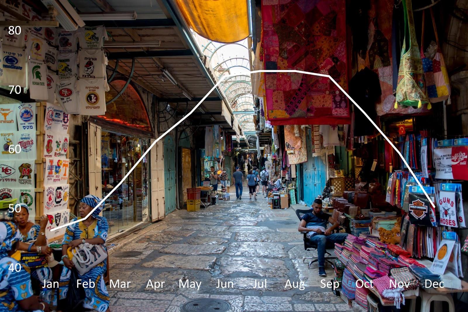 Jerusalem%2BWeather