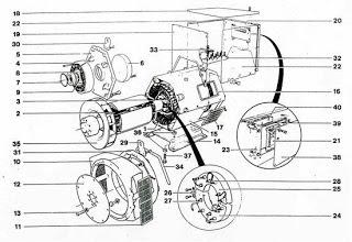 Sistem Konstruksi Generator