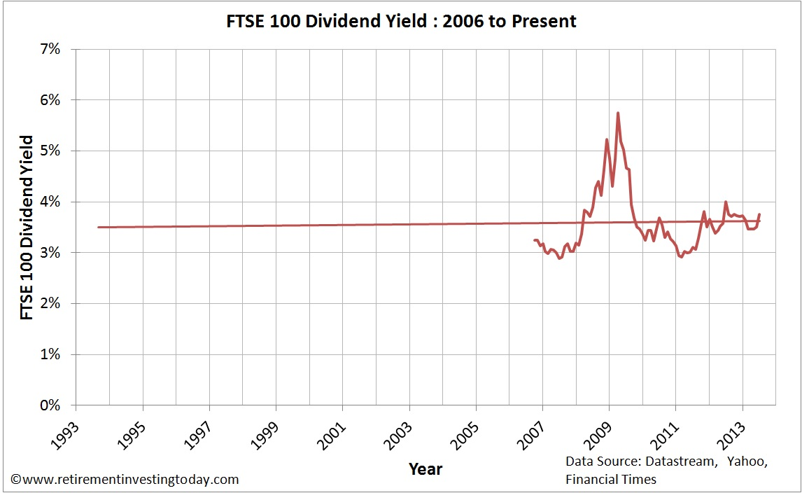 Chart of Real FTSE 100 Dividend Yield