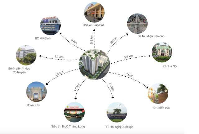 Liên kết hạ tầng dự án chung cư Housinco Grand Tower.