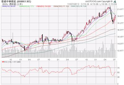 白身公子: 個股分析-香港中華煤氣(0003)