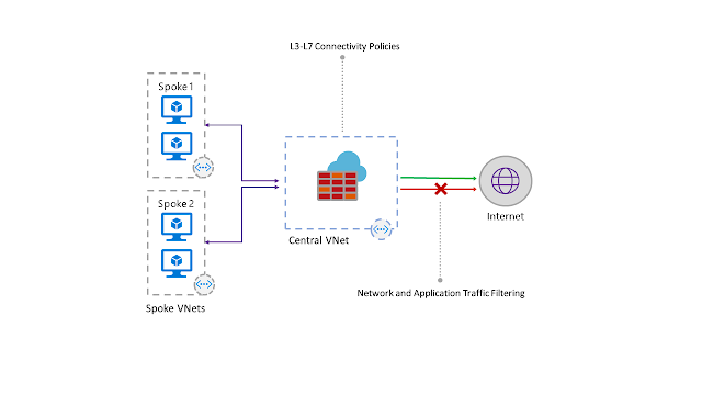 Announcing public preview of Azure Virtual WAN and Azure