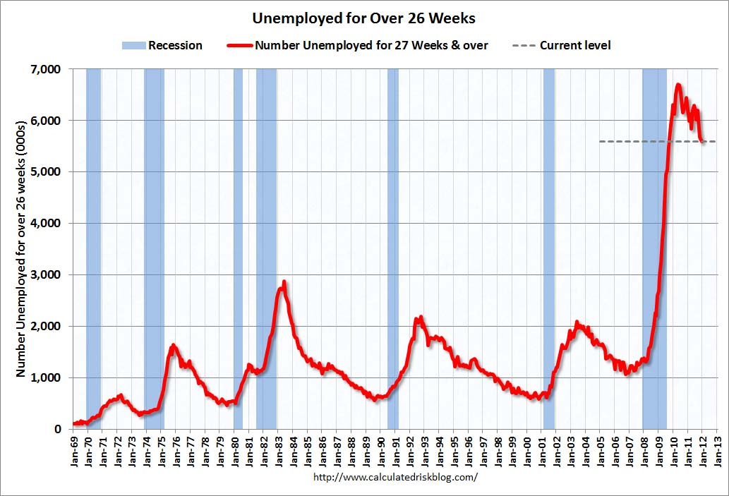 MarketWatch 666: notes on Dec unemployment, LPS's mortgage