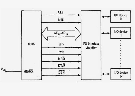 block diagram of 8086