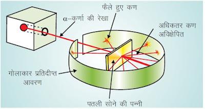 गीजर व मार्सडेन के द्वारा किया गया α-किरण विक्षेप प्रयोग का प्रदर्शन