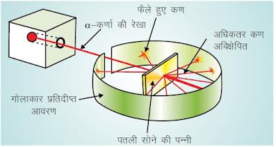 परमाणु के रदरफोर्ड माडल