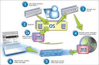 Pengertian, Fungsi dan Cara Kerja DNS (Domain Name System) terlengkap beserta gambar dan mudah dipelajari