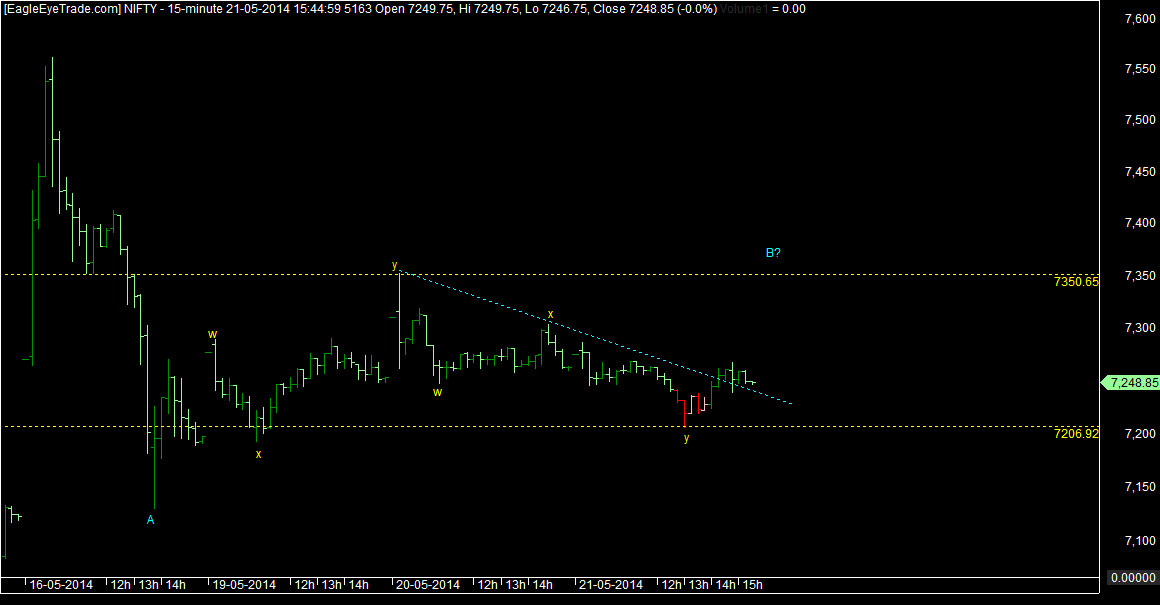 Nifty wave counts 22nd may