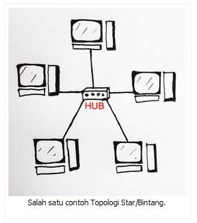 Salah satu contoh Topologi Star/Bintang.