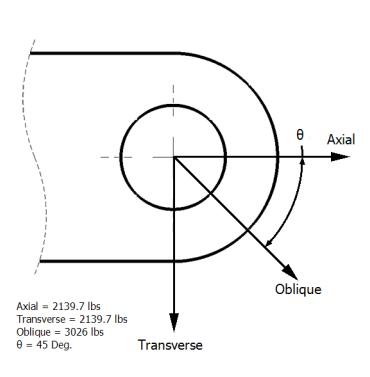 LugCalc Load Figure - Lug Analysis Loads and Direction